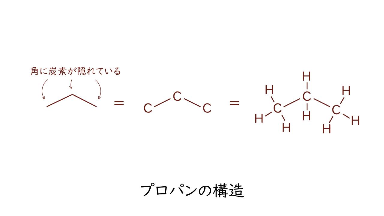 一覧 有機 化合物